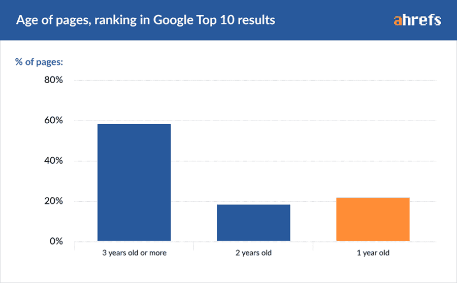 Ahrefs report for websites that ranked #1 in versus how many days they were on Google