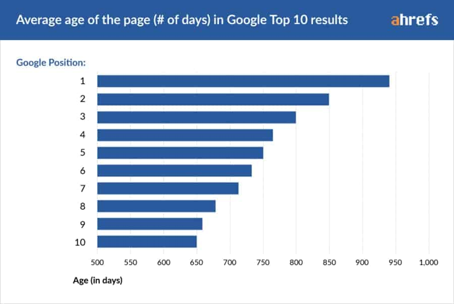 Ahrefs report of the average age of the page in Google top 10 results