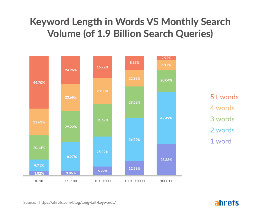 SEO Guide - Keyword Length vs Monthly Search