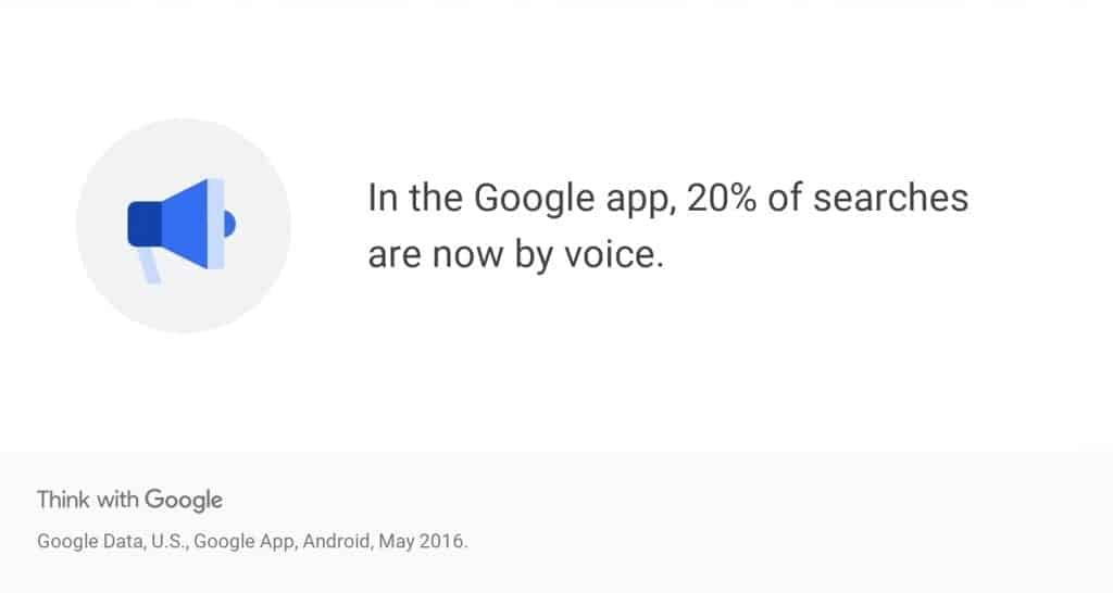 20% of Searches are done by voice