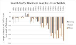 Covid 19 Business Trends Search Traffic Decline
