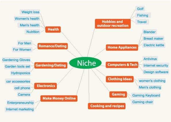 Affiliate Niches
